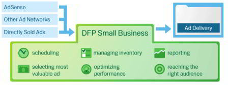 dfp small business