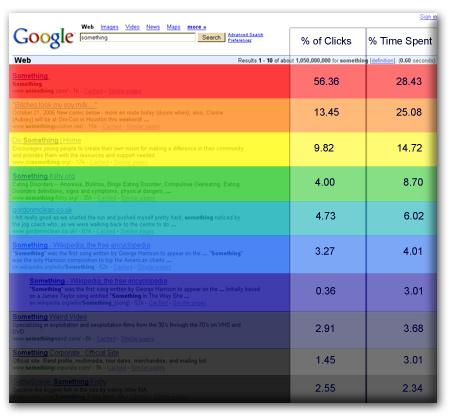 Auswertung des Nutzerverhaltens und der Klicks in den Google SERPS