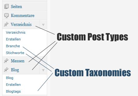 Custom Post Types und Custom Taxonomies