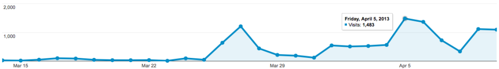 Besucherzahlen auf meinem Blog www.BenediktAhlfeld.com
